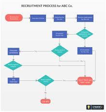 Recruitment Process Flowchart A Recruitment Process