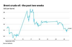 Petrol Prices Stay High Despite Global Oil Prices Falling To