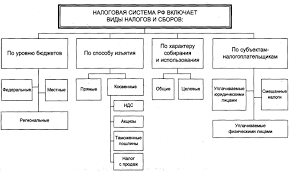 Налоговая система РФ  bibliotekar ru finansovoe pravo 5