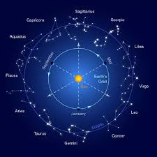 Nakshatra Birth Chart Astrology Moon Signs Nakshatras