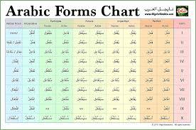 Arabic Measures Chart