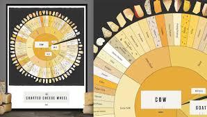 Charted Cheese Wheel Fab News