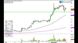 Radioshack Corp Rsh Stock Chart Technical Analysis For 8 28 14