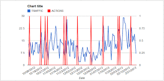 Google Combo Chart Second Y Axis 2 Axis Line Chart In Google Sheets Web Applications Stack