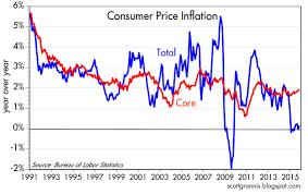 Headline Inflation Chart Calafia Beach Pundit Cpi Inflation Ex Oil Still A Solid 2