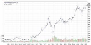 Nifty Share Price History Chart What Is Sensex And Nifty How They Are Calculated Bse Nse