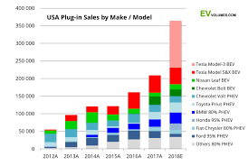Three Graphs That Show How Tesla Model 3 Has Changed Us Car