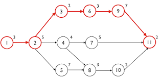 Critical Path Charts Advantages And Disadvantages Of Cpm Critical Path Method