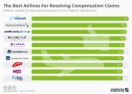 Chart The Best Airlines For Resolving Compensation Claims