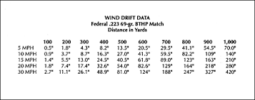 Determining Wind Values And Making Your Shots