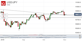 Japanese Yen Gains Lose Steam At Important Usd Jpy Support