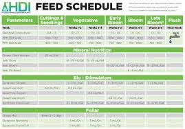 Hydrodynamics International Nutrients For Hydroponics And