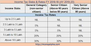 Income Tax Rate Chart For Ay 2019 20 New Itr Forms For Ay 2019 20 Which Itr Form You Should File