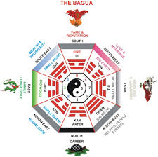 feng shui office direction. Feng Shui Bagua (also Called Ba-gua Or Pakua) Is One Of The Main Tools Used In To Analyze Energy Any Given Space, Be It Home, Office Direction