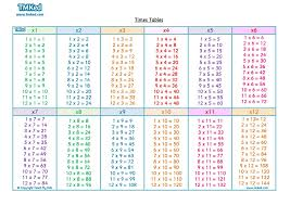 16 Times Table Chart Free Times Tables Poster Numeracy Resources Math