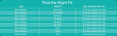 Pampers Size 3 Chart 44 All Inclusive Pamper Sizing Chart