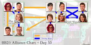 Big Brother 20 Alliance Chart Week 7 Bbstrategy