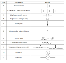 class 10 electricity circuit diagrams and ohm s law circuit diagrams