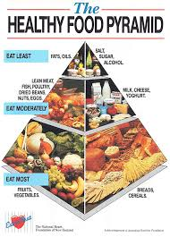 food pyramid 2015 in spanish. Interesting 2015 New Zealandu0027s First Healthy Food Pyramid Was Created In The Late 1980s For 2015 In Spanish A