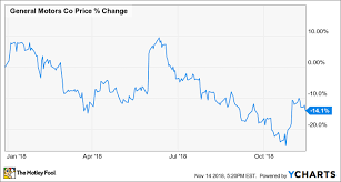 Chevy Stock Chart Why General Motors Stock Is Down 14 So Far In 2018 The