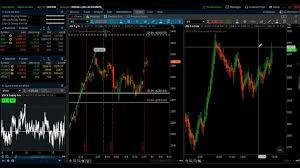 Thinkorswim Bitcoin Chart Thinkorswim Chart Setup A Walk Through My Trading Screen