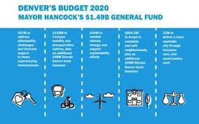 Quick Budget Tool New City Tool Lets You Balance Denvers Budget Quick Hits