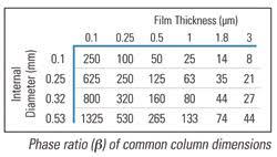 Gc Column Selection Optimize Your Analysis Food Safety