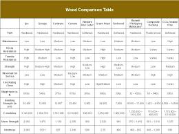 I Beam Sizes Chart Philippines Wood Lumber Sizes Osborneandlittle Co