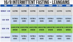 Intermittent Fasting Chart Jason Hess Second Round Fitness