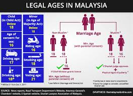 Consider Minister Norms For Malay When To Mail All Age Marriage Deciding Floor Putrajaya Malaysia