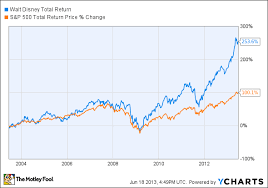 Disney Stock Price Chart Can Disney Stock Stay Hot The Motley Fool