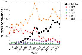 Simnra Citations In Scientific Journals