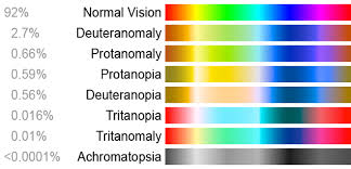 Color Blindness Wikiwand