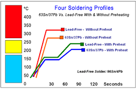Solder Melting Temperature Chart Lead Free Soldering And No Lead Rework For Pcbs
