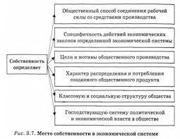 Собственность ее сущность формы и место в экономической системе  Место собственности в экономической системе