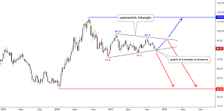 Hui Is Testing Support Xau Is Yet To Try Ino Com Traders