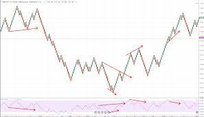 Renko Charts How To Trade With Renko Charts