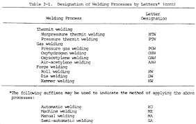 welding symbols chart australia basic weld symbols maine welding company