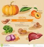 voeding met ijzer
