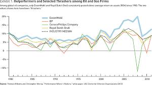 Davita Organizational Chart The Agility Factor