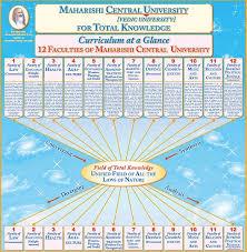 Knowledge Chart Uk 13 1 33 Total Knowledge