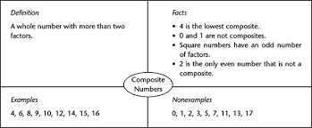 Frayer Model Examples Social Studies Reading In The Mathematics Classroom