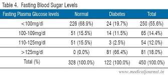 Normal Blood Sugar Levels Australia Sugar After Fasting
