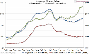London Property Prices Chart Chart Of The Week Week 23 2015 Uk House Prices Economic