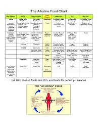 Acid Alkaline Chart Acid Alkaline Food Chart 6 Free Templates In Pdf Word