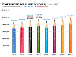 School Funding Chart The Recently Passed Pennsylvania State Budget Sets A New