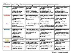 This opinion writing rubric incorporates  nd Grade Common Core Standards   It asses the student s ability
