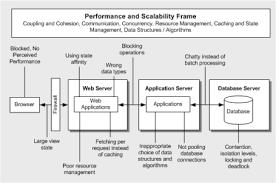 Performance Engineering Patterns Practices Performance Engineering J D Meiers Blog