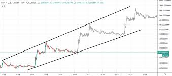 While we are optimistic, we have been around for quite a while already. Xrp Price Prediction 2020 2025 And 2030
