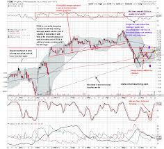 Strong Versus Weak Opportunities Easy Stock Market